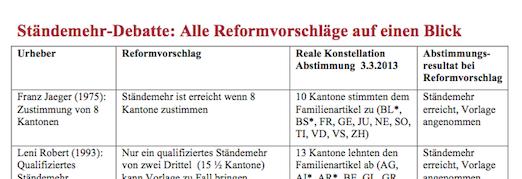 staendemehr_reformvorschlaege_uebersicht