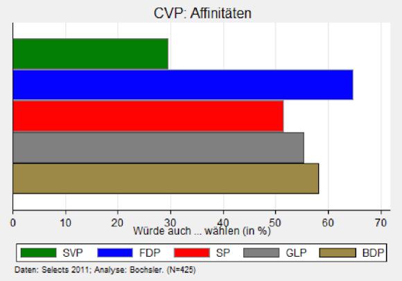 cvp-affinitäten_selects2011_by_bochsler