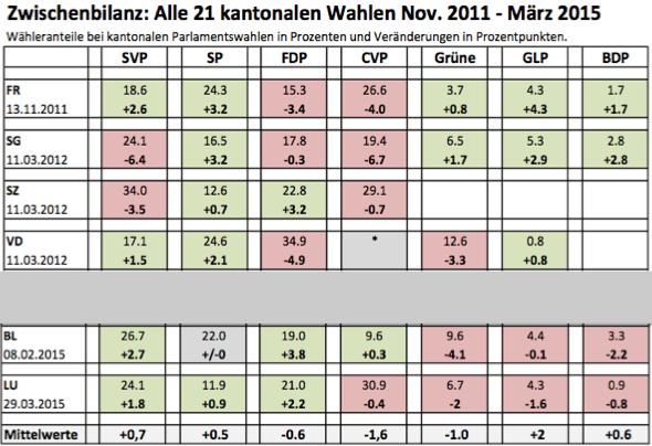 zwischenbilanz_kantonaleWahlen_Schweiz_Maerz15