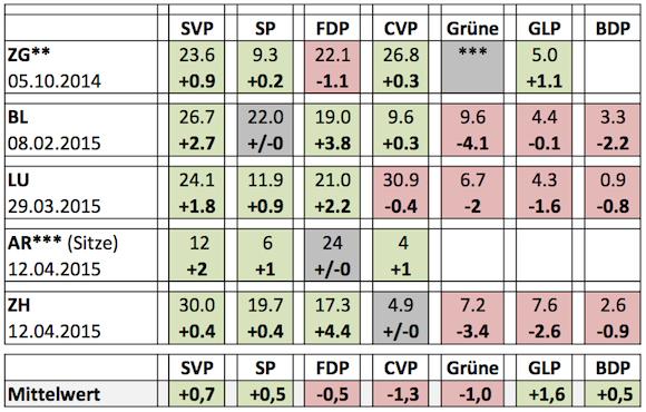 kantonsbilanz_ausschnitt_ 2015-04-13 um 20.35.15