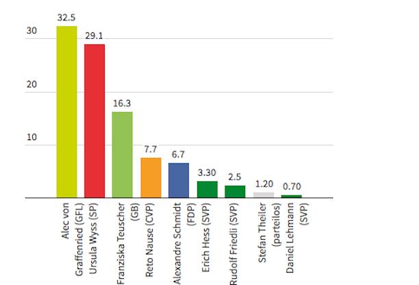 bern-stapiwahlen-2016-11-27-grafik-derbund